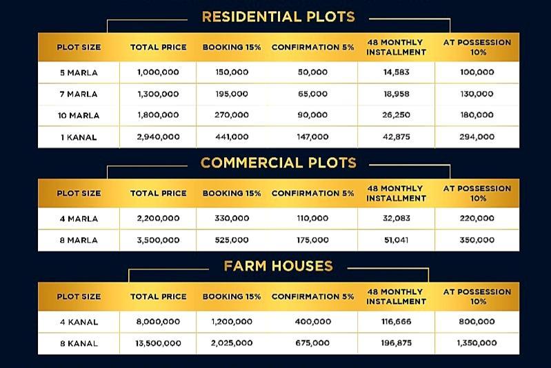 Price Plan Rudn Enclave